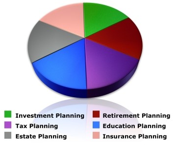 Financial planning means thinking about your future and your assets in equal measure.