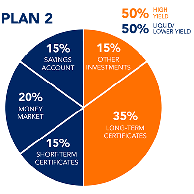 This balanced savings plan keeps funds in both high yield and lower yield certificates and accounts