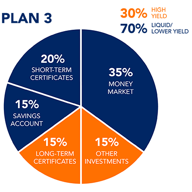 This lower yield savings plan is ideal for people who need to regularly access their funds