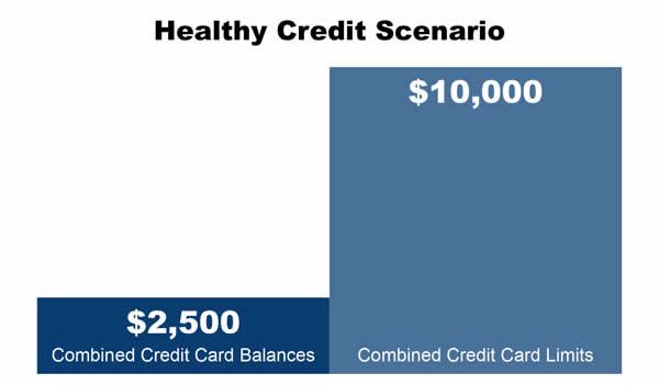 Healthy Credit Scenario