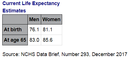 These are the average life expectancy numbers for people living in the United States.