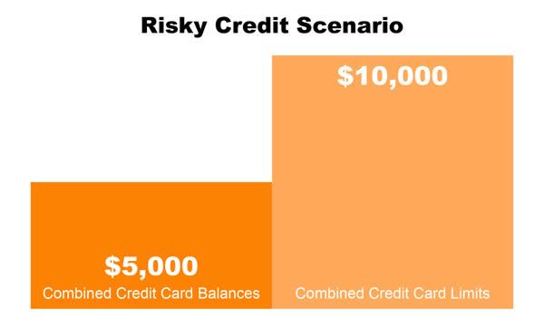 Risky Credit Scenario